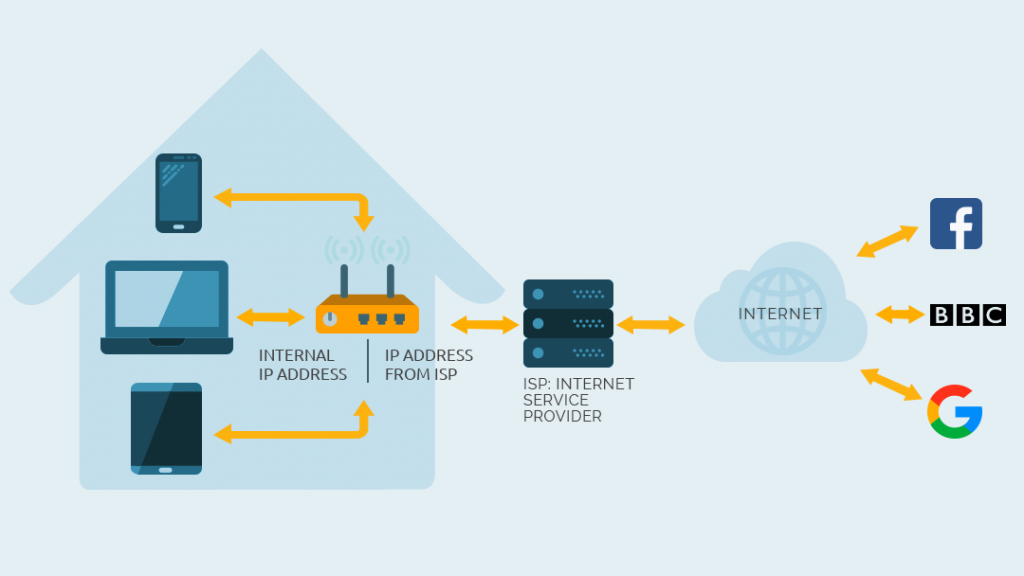 The router is using NAT technology to establish the communication between the internal network and the Internet